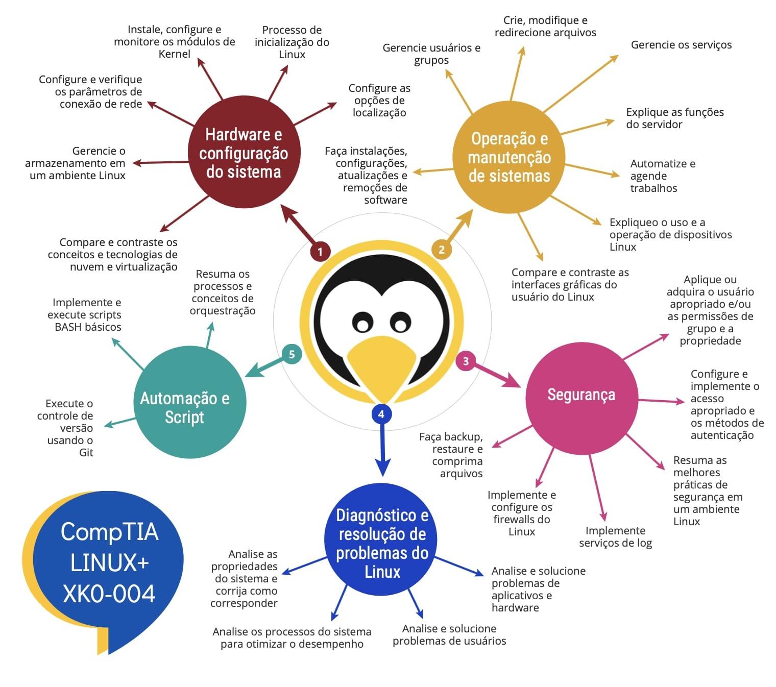 comptia_introducao_CompT Livro Certificação CompTIA Linux+