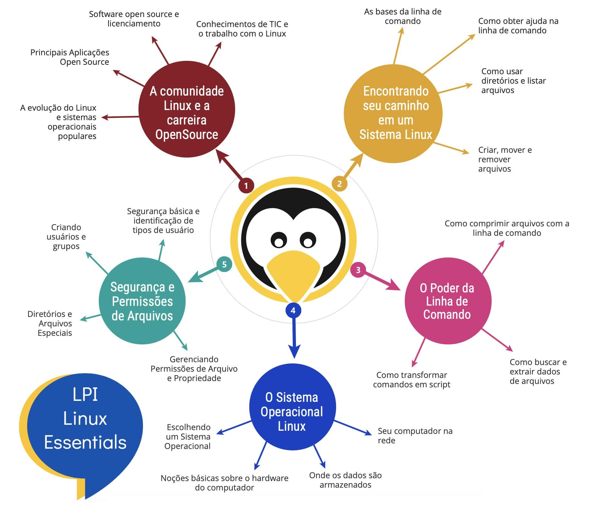 essentials_intro Livro Certificação Linux Essentials